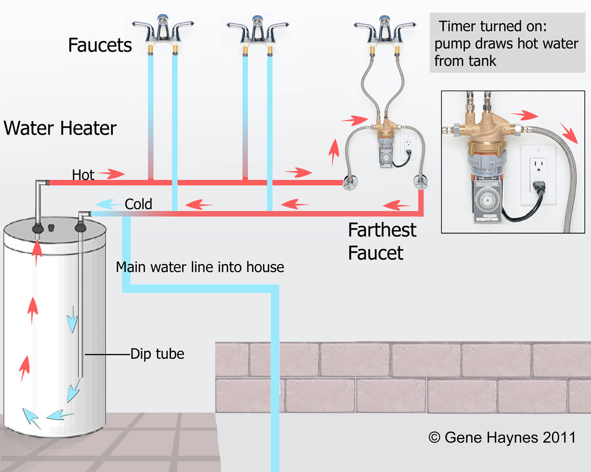 hight resolution of full image laing pump off typical installation at faucet system with timer turned off cold water available immediately but wait for hot water