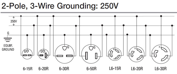 240v receptacle wiring diagram control of vfd how to wire 240 volt outlets and plugs outlet plug