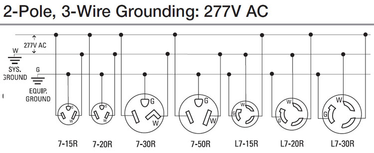 240v receptacle wiring diagram transformer diagrams single phase how to wire 240 volt outlets and plugs 277 outlet plug