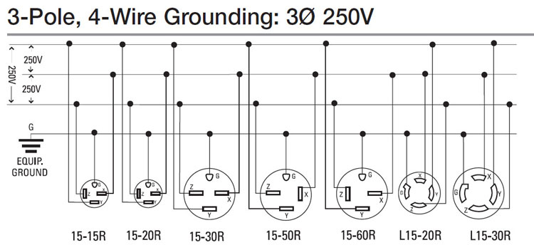 three phase plug wiring diagram wiring diagram Three Phase Connectors  3 phase receptacle wiring Single Phase Motor Wiring Diagrams Three Phase Testing