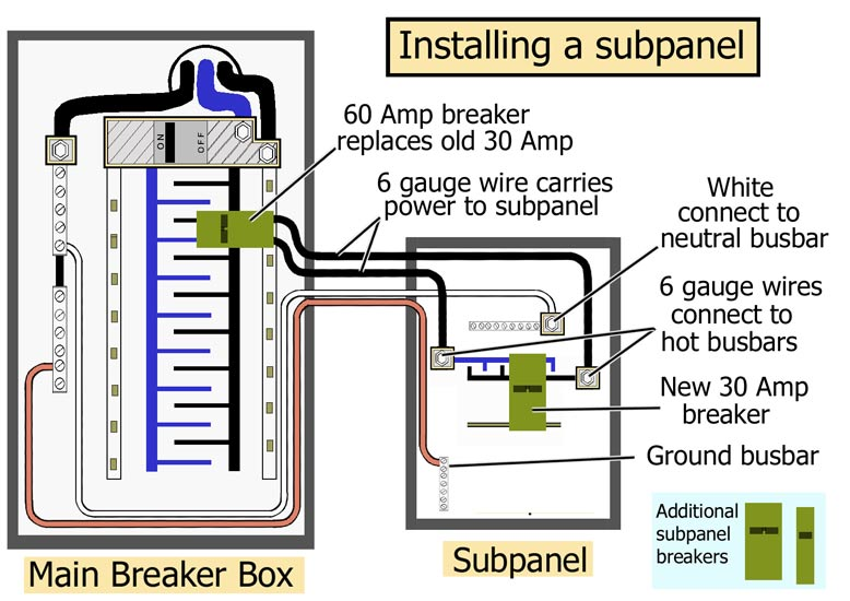 circuit breaker panel wiring diagram backflow device installation how to replace
