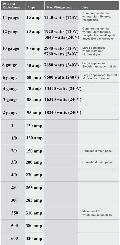 Home Electrical Wiring Gauge | Home Electrical Wiring Sizes |  | Wiring Diagram