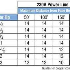 2 Hp Electric Motor Single Phase Wiring Diagram Boat Running Light Color Code For Residential Wire/ How To Match Wire Size And Circuit Breaker