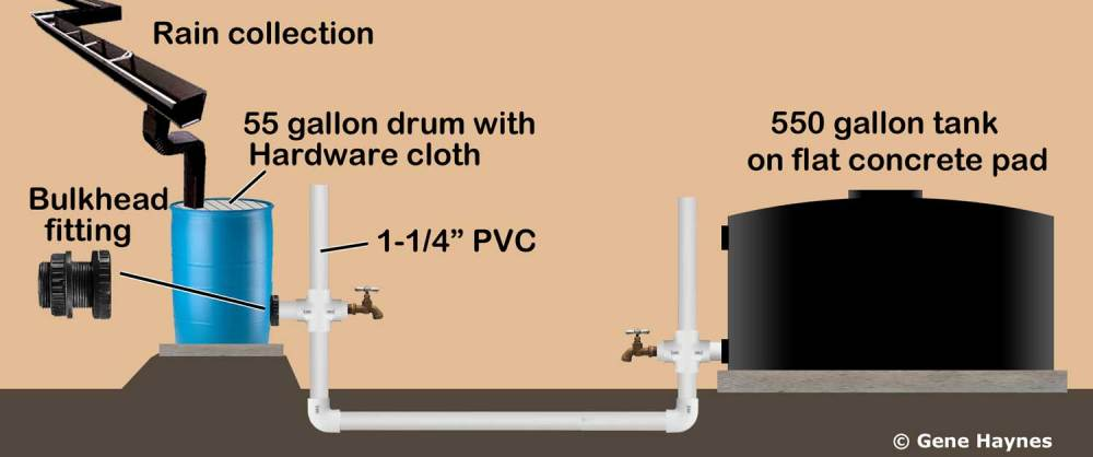 medium resolution of larger image set rain barrel higher than 550 gallon tank use bulkhead fitting to tap into rain barrel use 1 1 4 pvc water line to connect rain barrel to