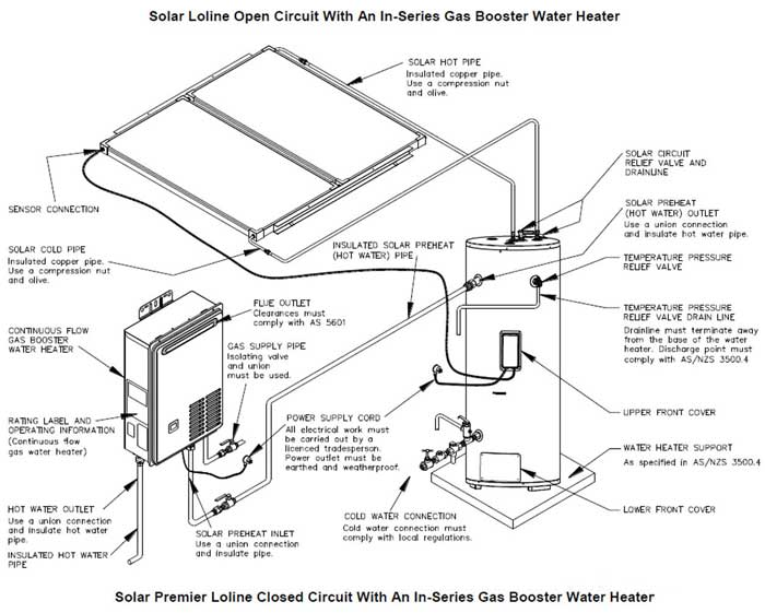 Should you buy solar water heater