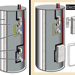 Hot Water Tank Wiring Diagram Fetal Pig Anatomy Torso How To Wire Heater For 120 Volts