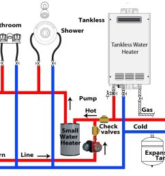 connect hot from tankless to cold water inlet on small hot water heater direct return line set temperature of small tank to 105 120 f [ 1394 x 836 Pixel ]