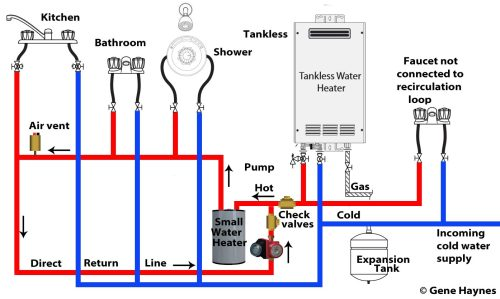 small resolution of connect hot from tankless to cold water inlet on small hot water heater direct return line set temperature of small tank to 105 120 f
