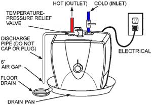 How to install point of use water heater: