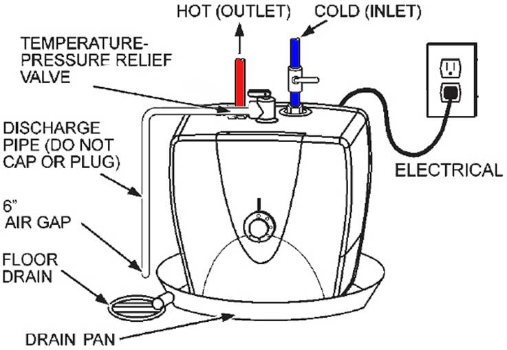 Water Heater Electrical Outlet