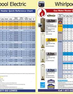 See example chart sizing also what size water heater rh waterheatertimer