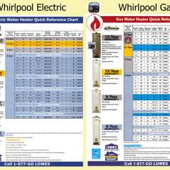 And Electric Fuel Pump Wiring Diagram 2000 Chevy Silverado How To Troubleshoot Water Heater See First Hour Chart