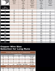 Color code for residential wire how to match size and circuit extension cord amp rating home wiring also data diagram today rh ysiovital besserleben
