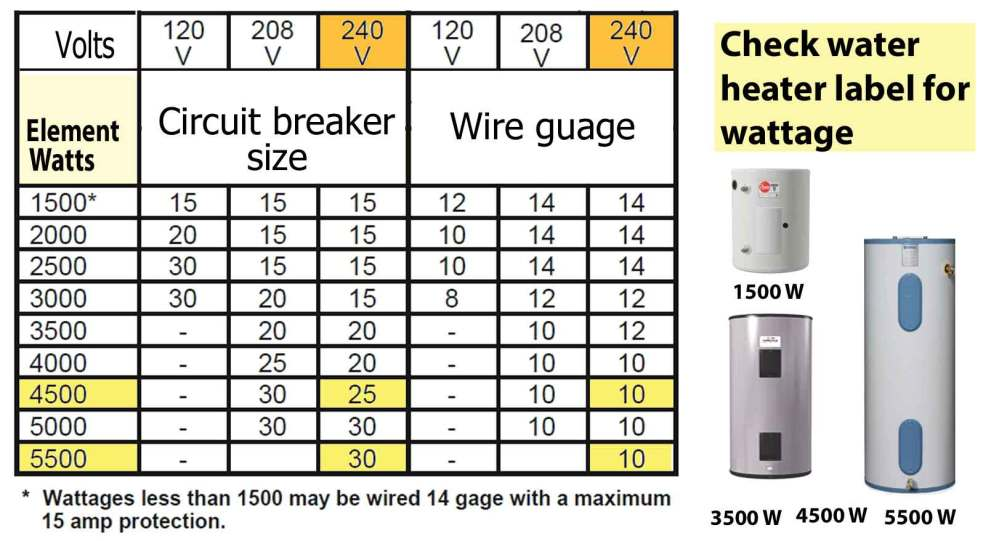 medium resolution of wire and breaker size chart larger image