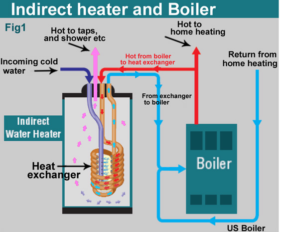 what size indirect water heater do you need