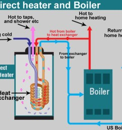 larger image with more detailed plumbing indirect heater and boiler fig 1 shows overview of boiler and indirect heater operation  [ 1400 x 1117 Pixel ]