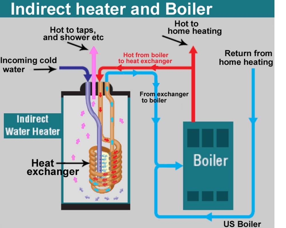 medium resolution of larger image with more detailed plumbing indirect heater and boiler fig 1 shows overview of boiler and indirect heater operation