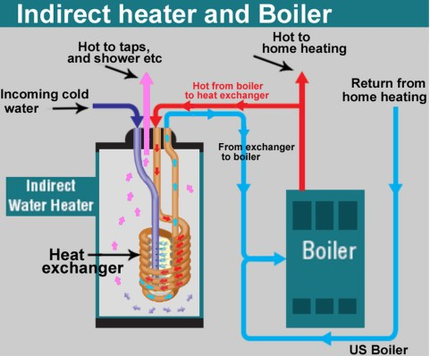 small resolution of larger image with more detailed plumbing indirect heater and boiler fig 1 shows overview of boiler and indirect heater operation