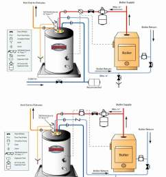 how to install two water heaters fig 1 shows overview of boiler and indirect heater operation [ 1200 x 1590 Pixel ]