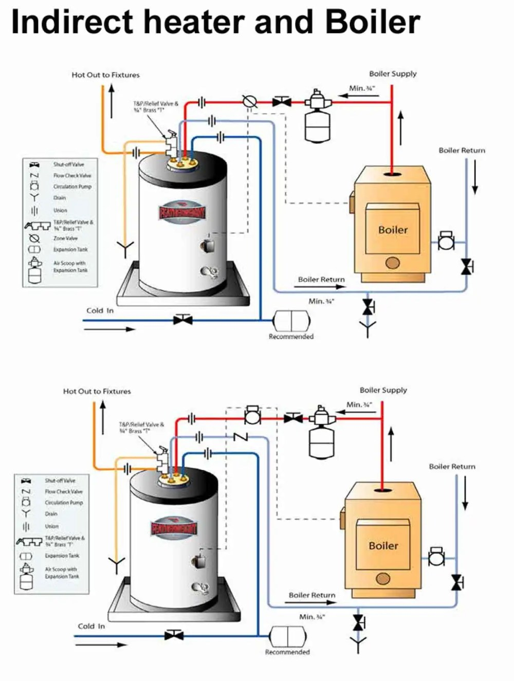 medium resolution of how to install two water heaters fig 1 shows overview of boiler and indirect heater operation