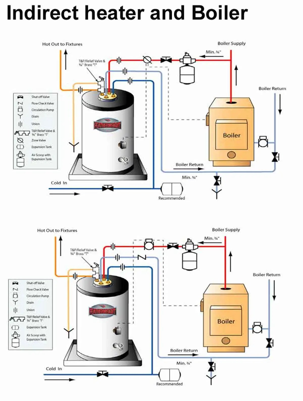 hight resolution of how to install two water heaters fig 1 shows overview of boiler and indirect heater operation