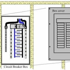 Circuit Breaker Panel Wiring Diagram Volvo V40 How To Replace Re Install Cover Over Box