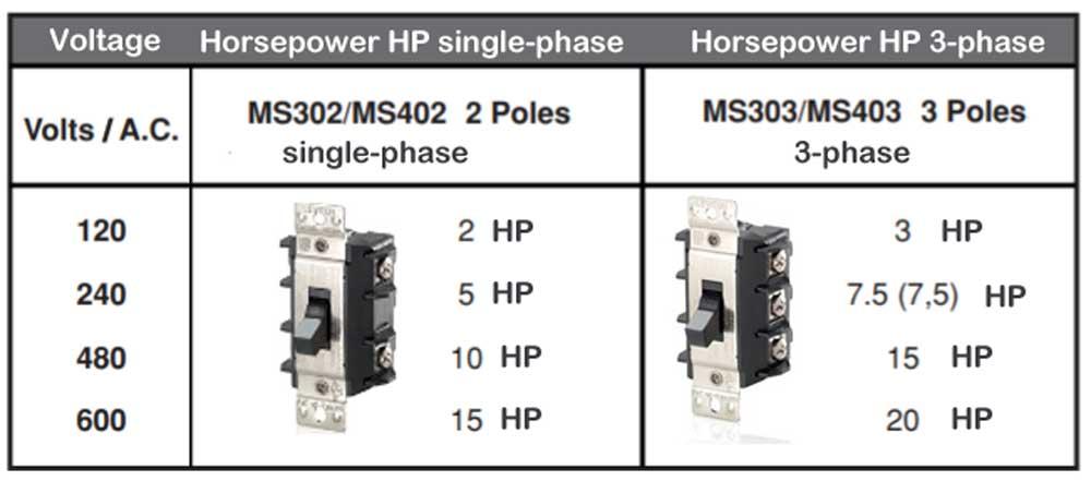 Amps Per Horsepower