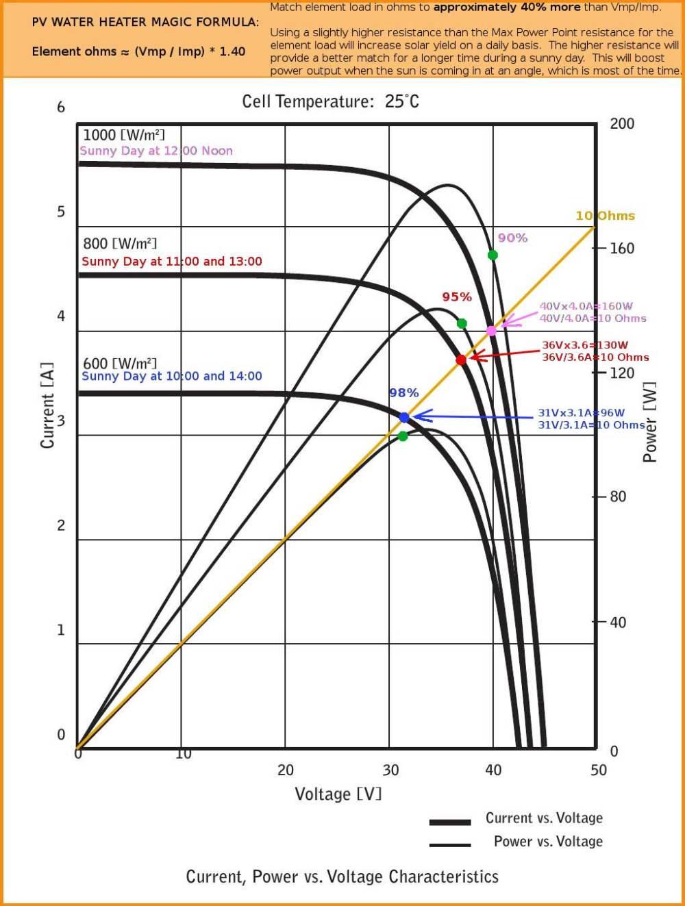 medium resolution of larger image 3 pv magic water heater formula element ohms equal vmp imp x 1 40