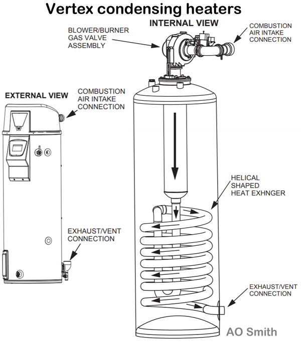 Review polaris water heater