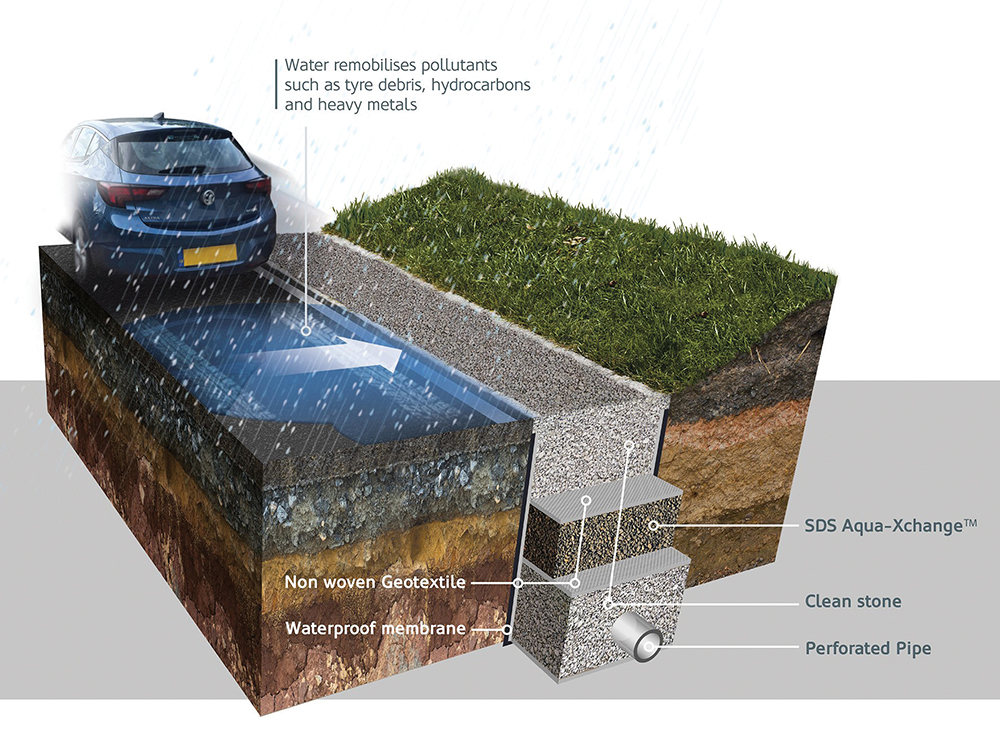 SDS Develops Groundbreaking SuDS Material To Tackle