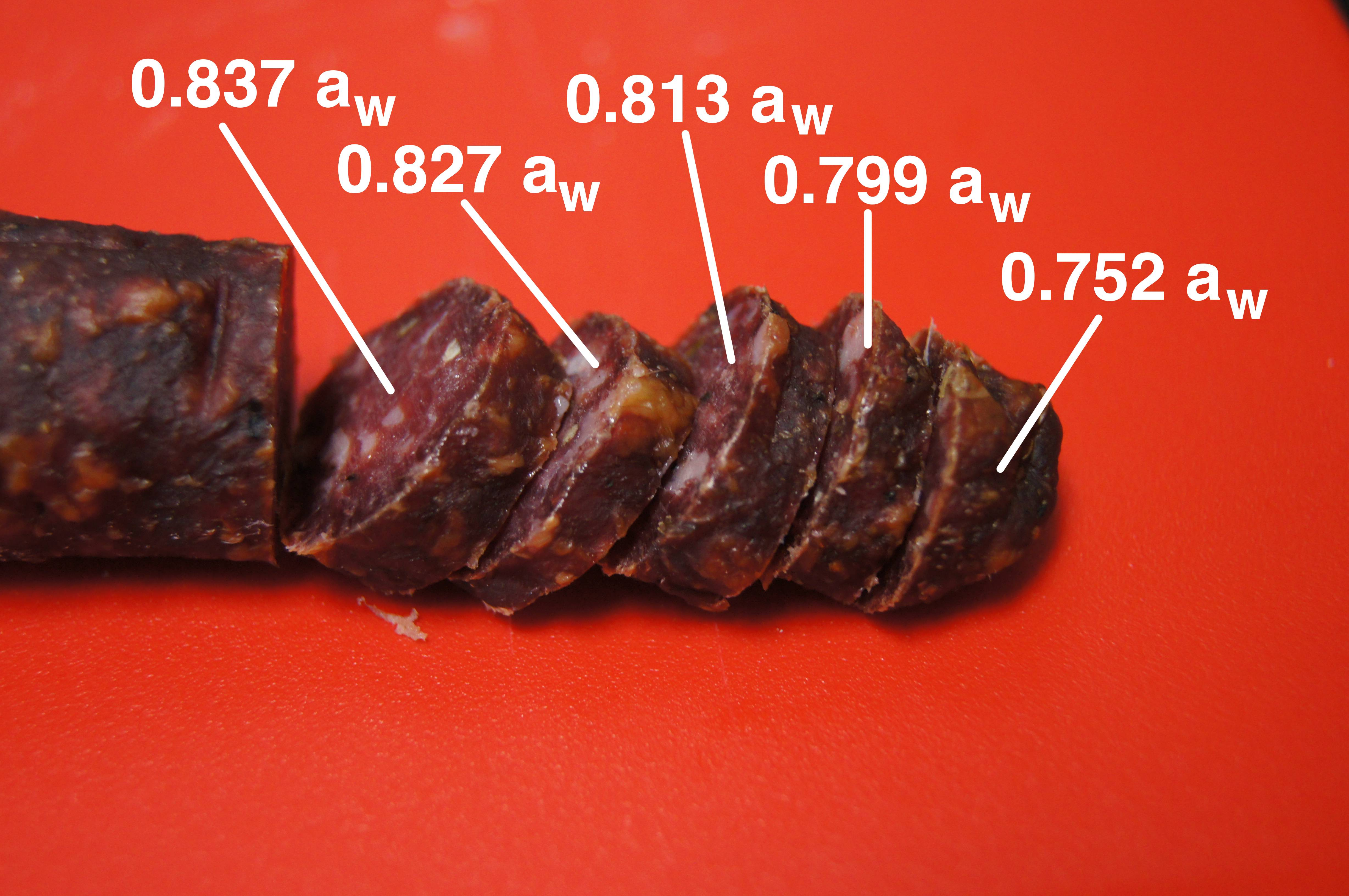 How Sampling Affects Water Activity On Sausage