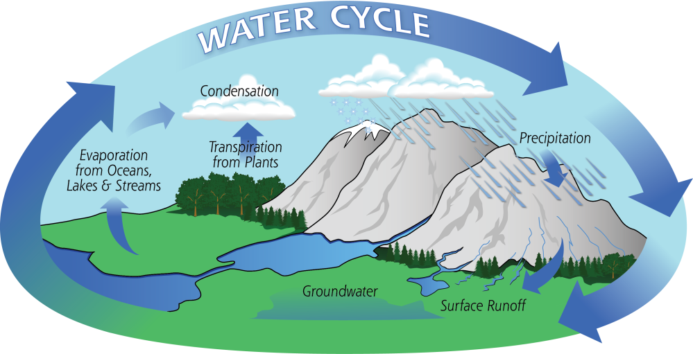medium resolution of diagram of the water cycle incorporating mountains to show their important for colorado