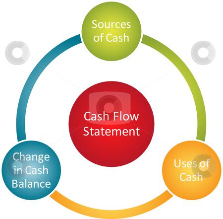 how to create a flow diagram semi trailer deutsch cash statement stock photo
