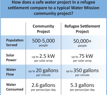 Safe water project comparisons