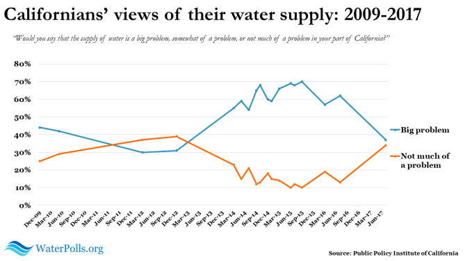 PPIC water poll 2017 4