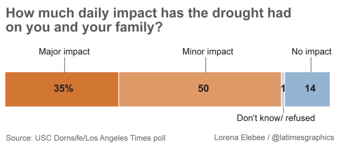 la times poll drought impact