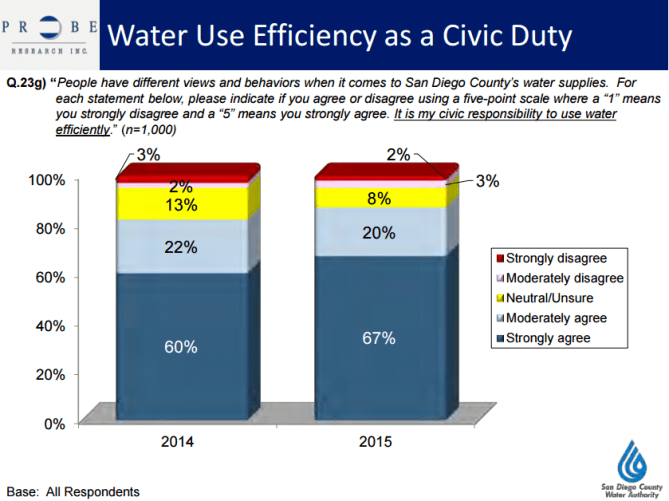SDCWA water conservation survey civic duty