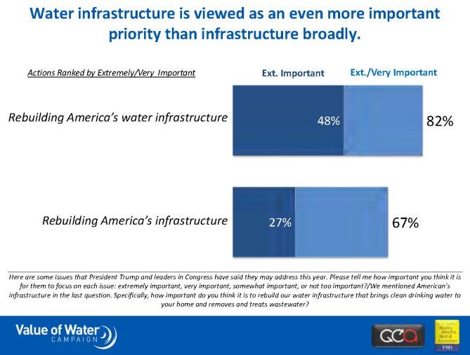 May 2017 National Poll Findings_Value of Water Campaign_0_Page_05 Dave Metz