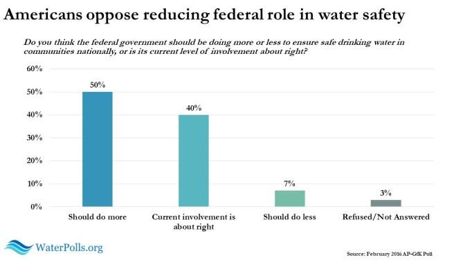 AP-GfK water poll slide