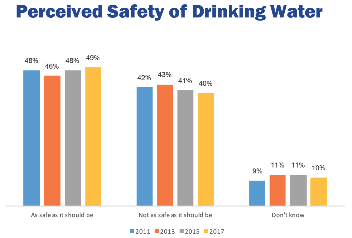 water quality association survey graphic 11