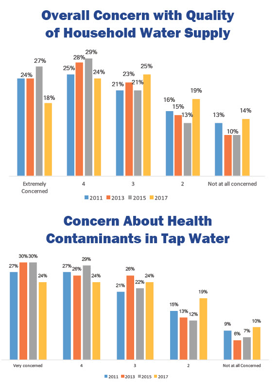 water quality association survey graphic 12