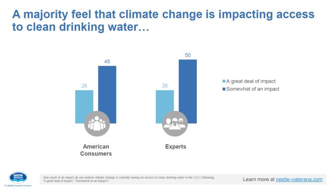 Nestlé water poll 9