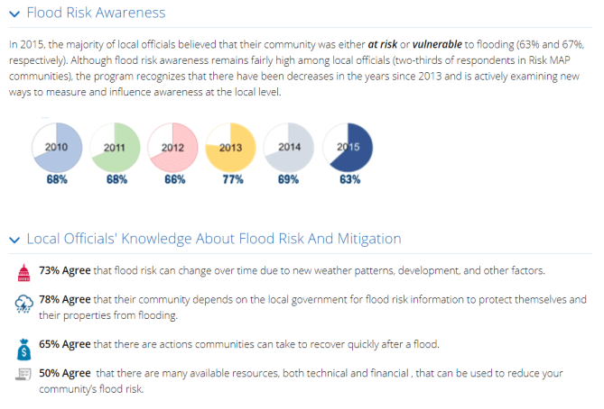 FEMA flooding surveys graphic 5