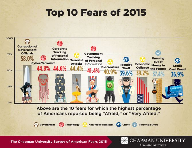 chapman fears survey 2015 results