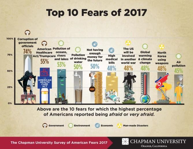 chapman fears 2017 results