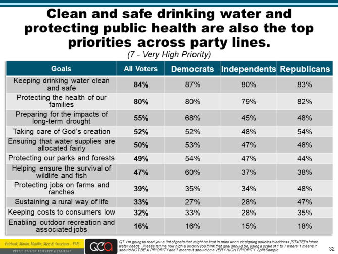 Water Foundation poll slide 32