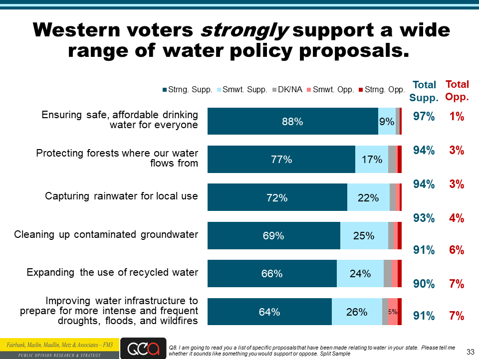 Water Foundation poll slide 33