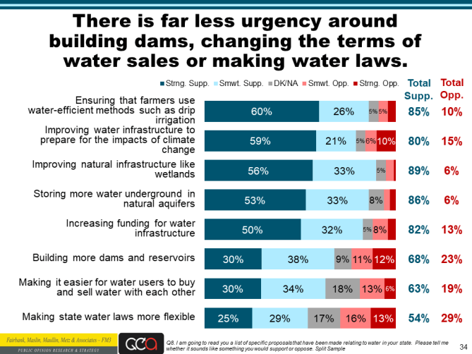 Water Foundation poll slide 34