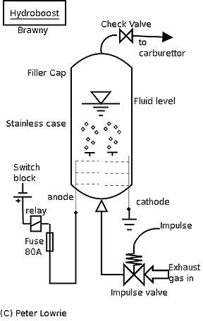 Hydrogen Booster