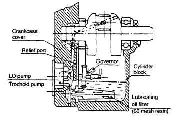 5-6. REPLACE/INSPECT/REPAIR LUBE OIL PUMP